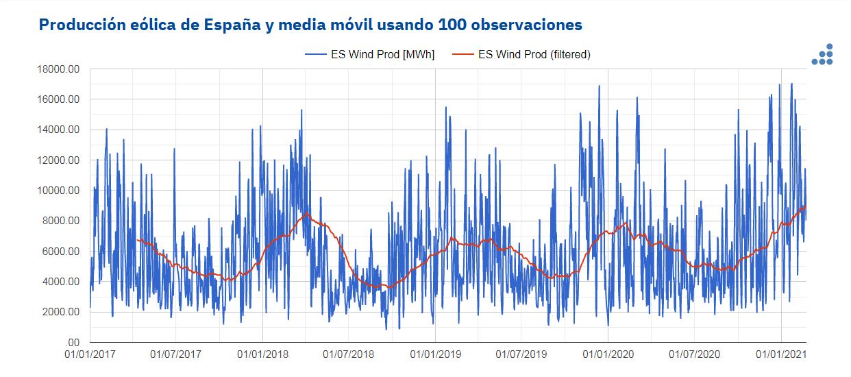 AleaSoft: La producción eólica funciona en España