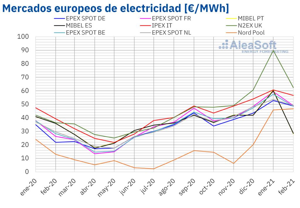 Foto de Precio mensual de mercados eléctricos en Europa