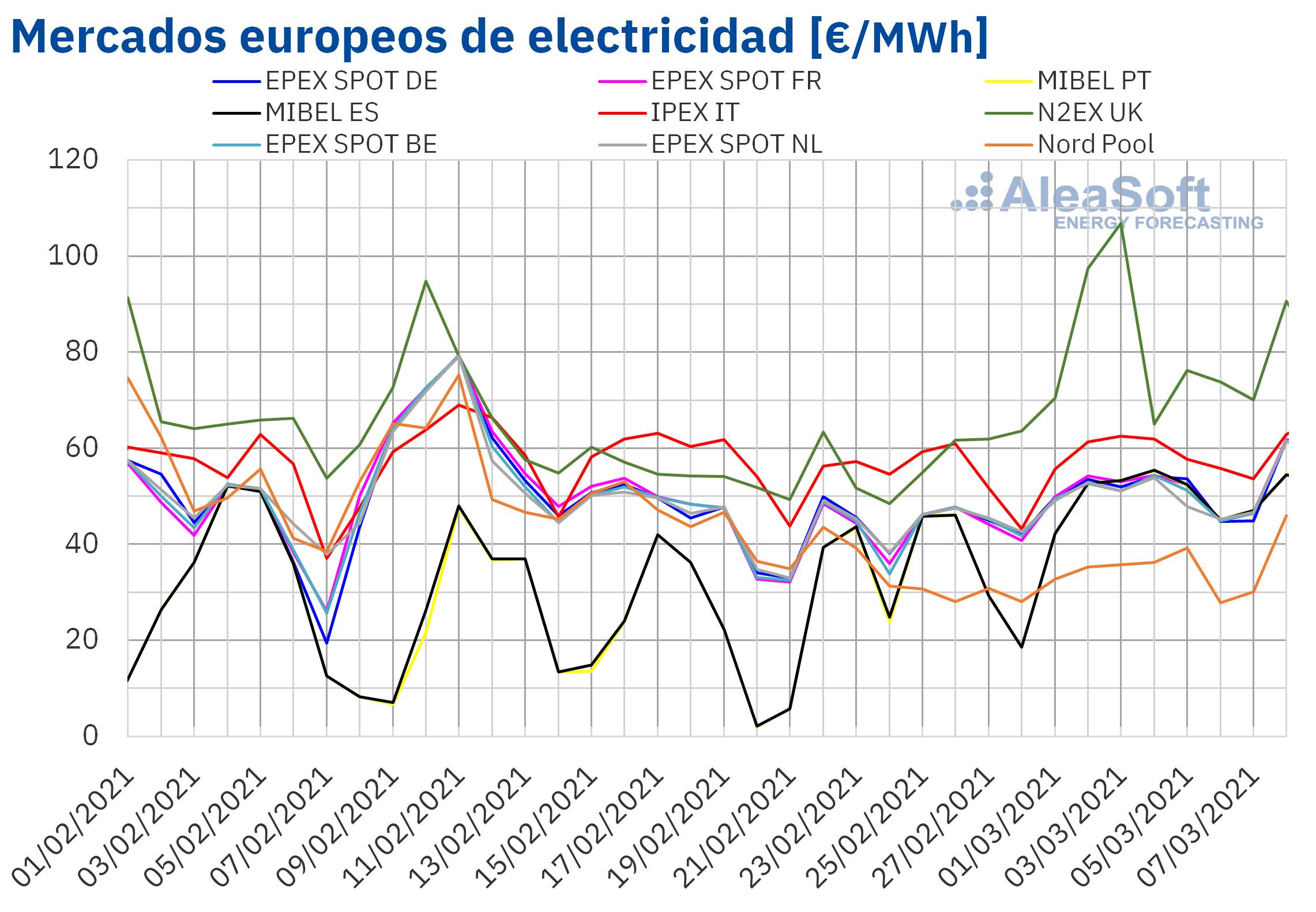 AleaSoft: Los mercados europeos iniciaron marzo con subidas de precios por mayor demanda y menor eólica