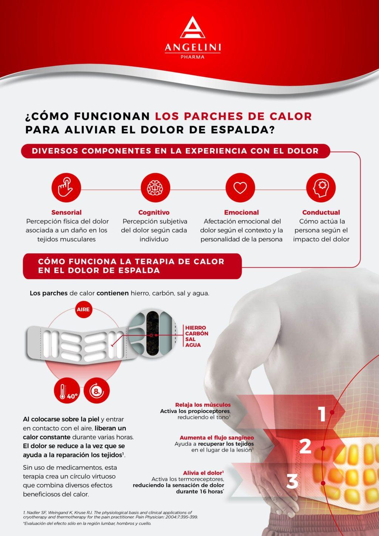 Foto de Infografía funcionamiento parches de calor dolor de espalda