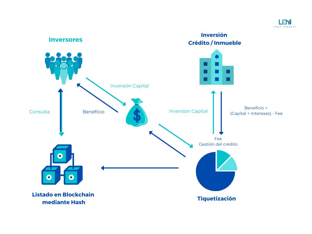 LEM Loan eMarket es la primera empresa en tiquetizar posiciones de deuda inmobiliaria con blockchain