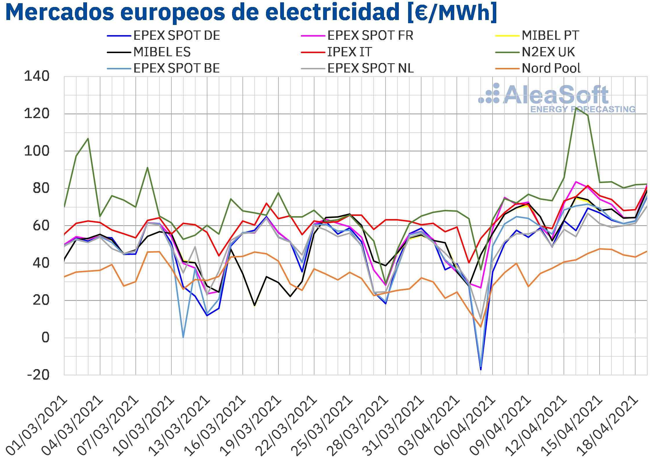 AleaSoft: Camino de un abril de precios récord en los mercados eléctricos europeos