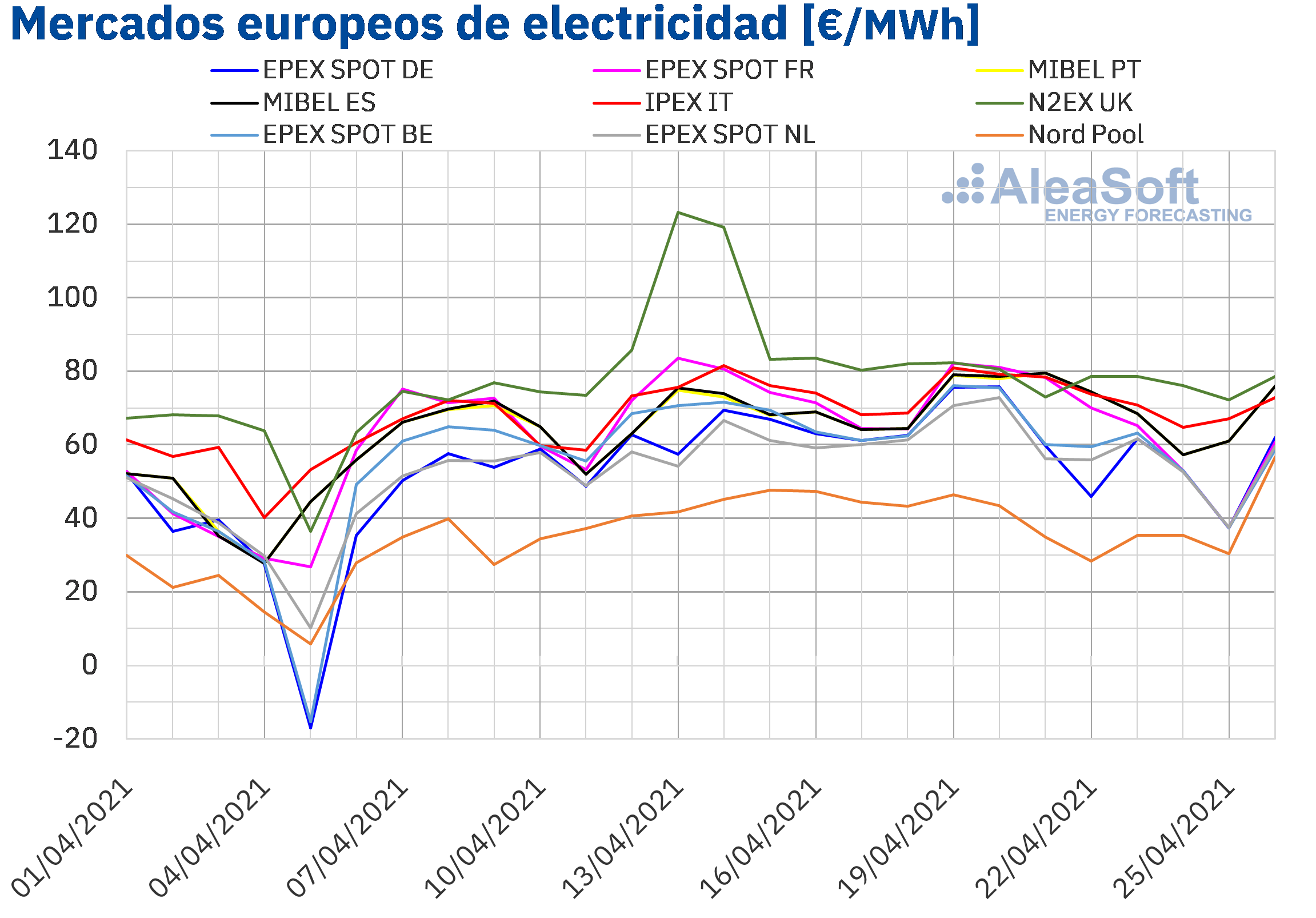 AleaSoft: La caída de las renovables provoca precios máximos desde enero en el mercado eléctrico español