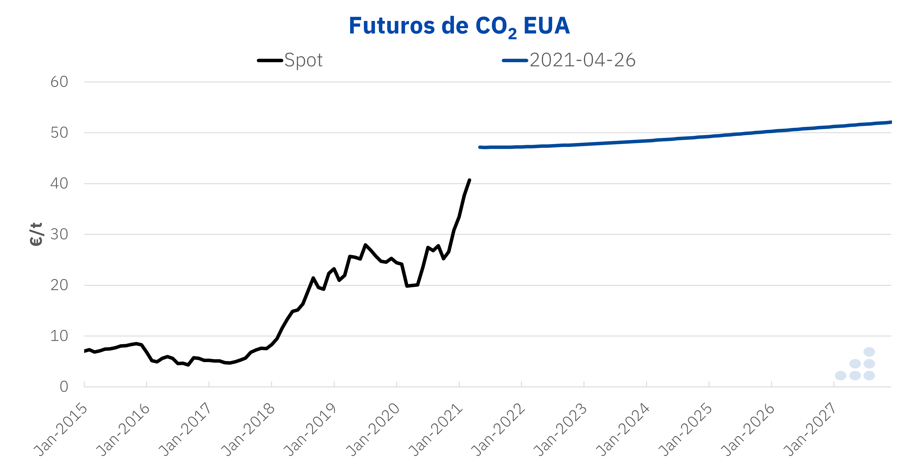 AleaSoft: La escalada de precios del CO2: ¿coyuntural o sistémica?