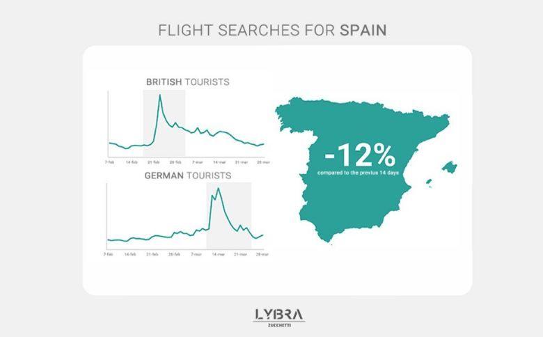 La ralentización española: aperturas, cierres, replanteamientos y contradicciones