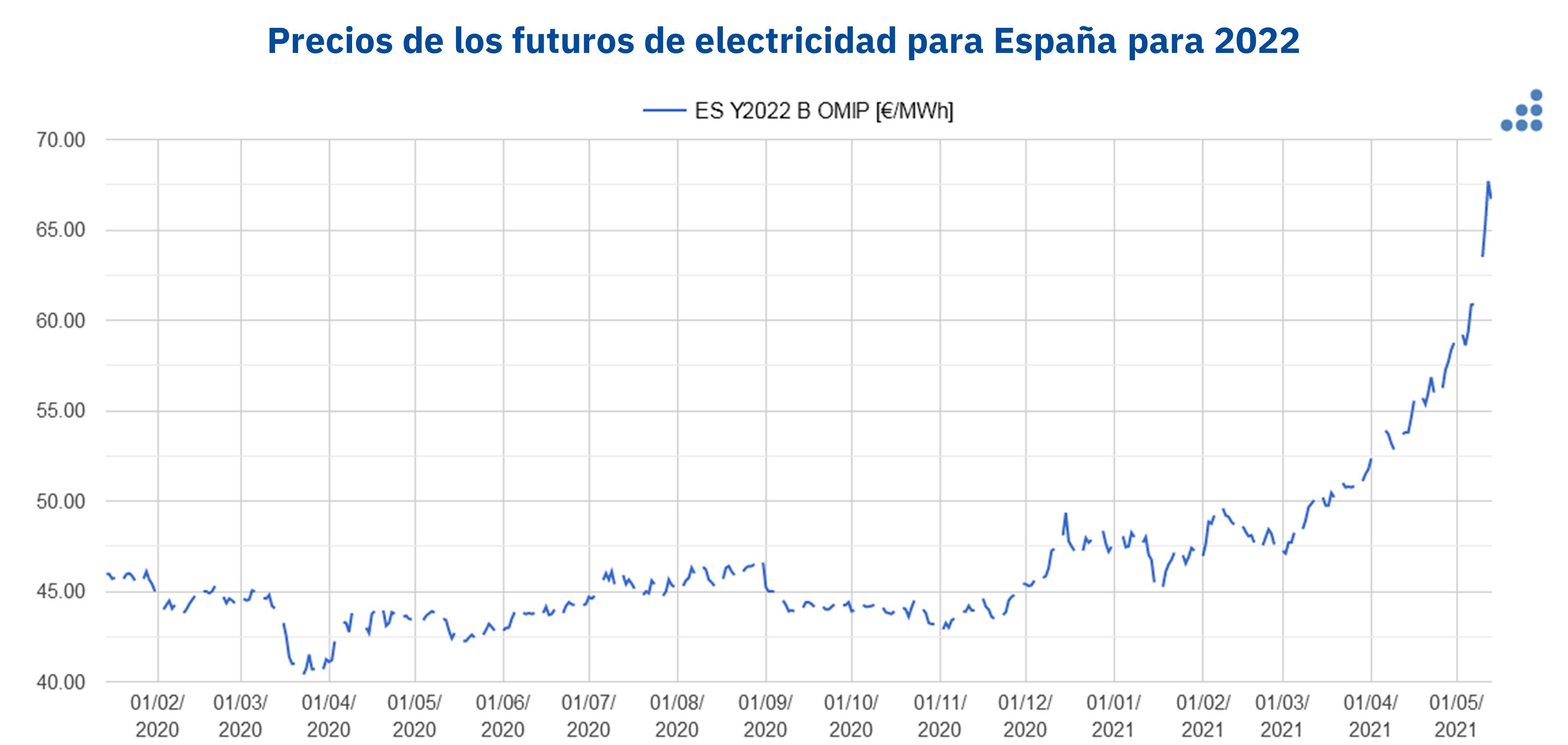 AleaSoft: Un mensaje de optimismo frente a la situación actual en los mercados de energía