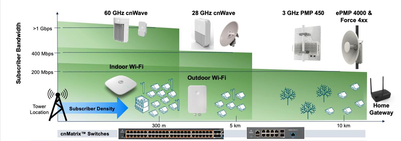 Cambium Networks lleva el acceso a Internet inalámbrico fijo (FWA) a la Agenda Digital Europea