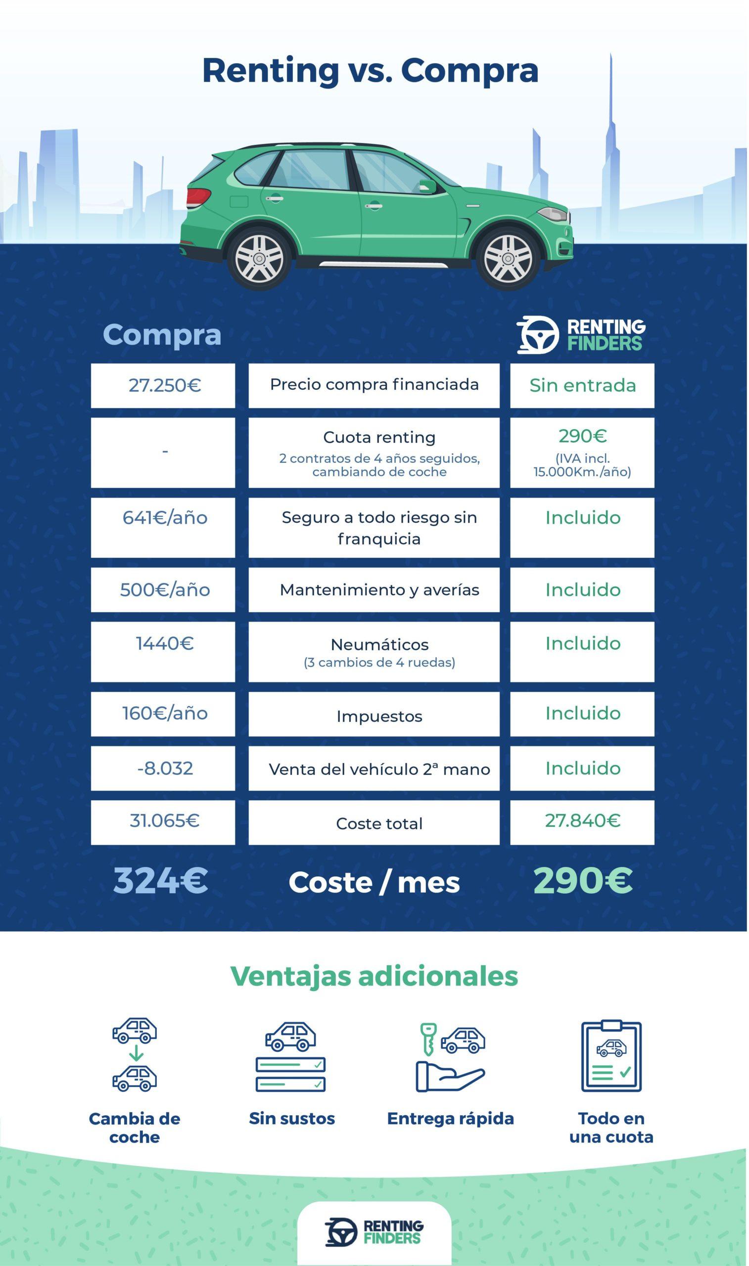 ¿Cuánto cuestan los coches más vendidos en España en renting?