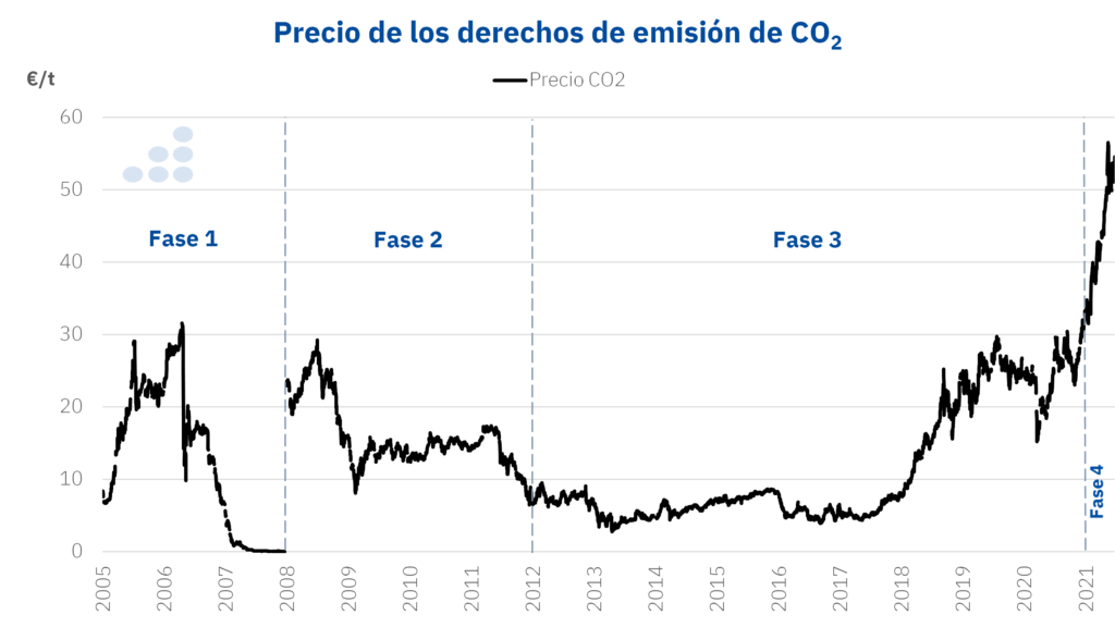 Foto de Precio de los derechos de emisión de CO2