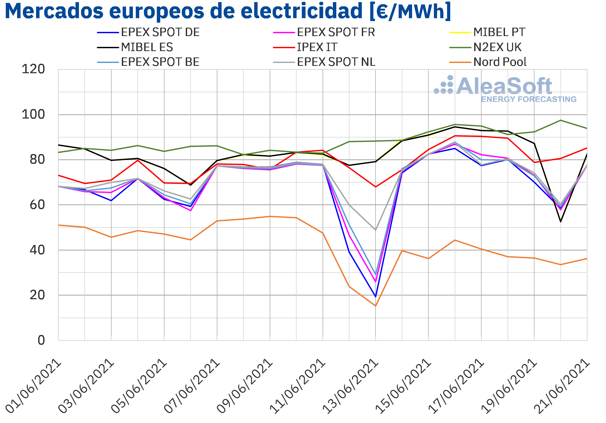AleaSoft: La demanda eléctrica se suma Al CO2 y el gas como causas de las subidas de los mercados europeos