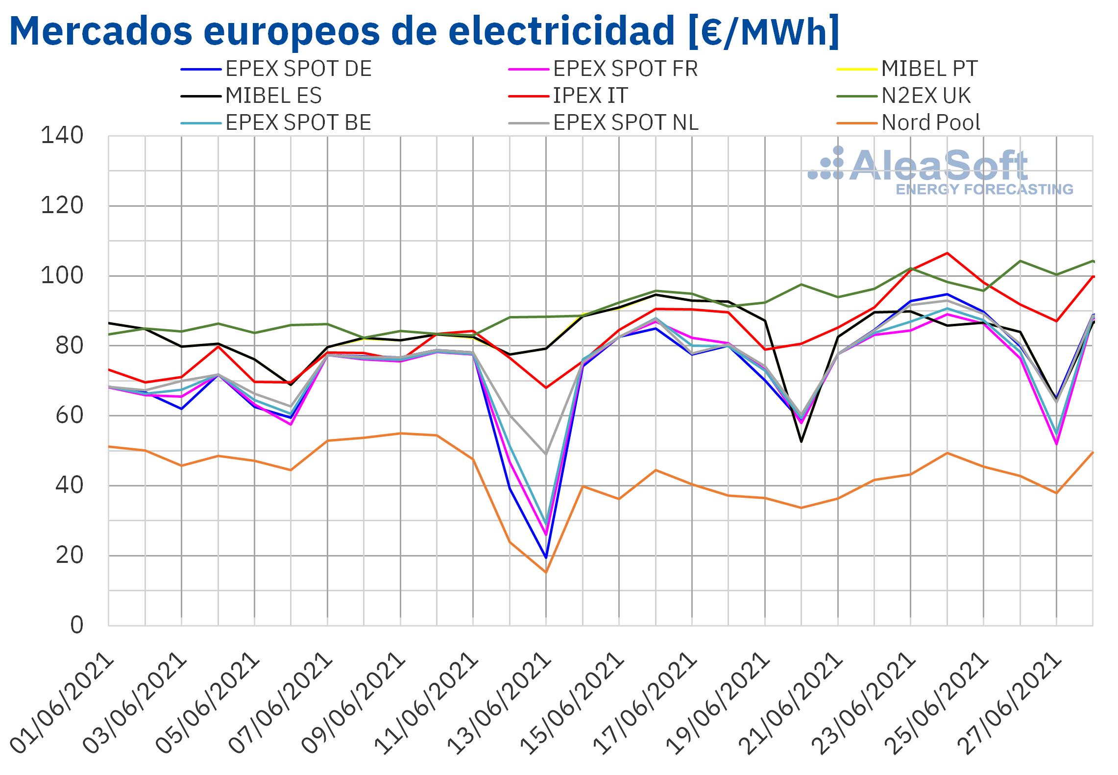 AleaSoft: La escalada de precios del Brent, gas y CO2 sigue sin dar un respiro a los mercados europeos