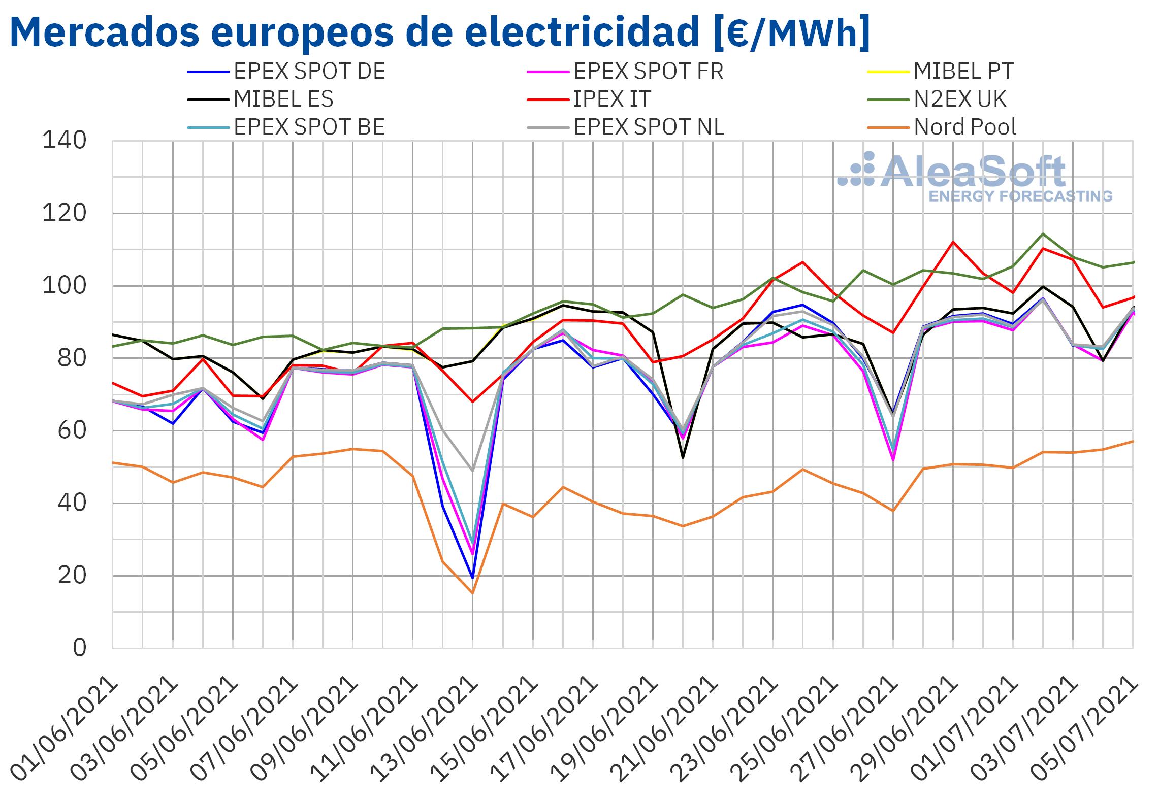 AleaSoft: Los precios de los mercados europeos, de gas y CO2 siguen subiendo y marcando máximos históricos