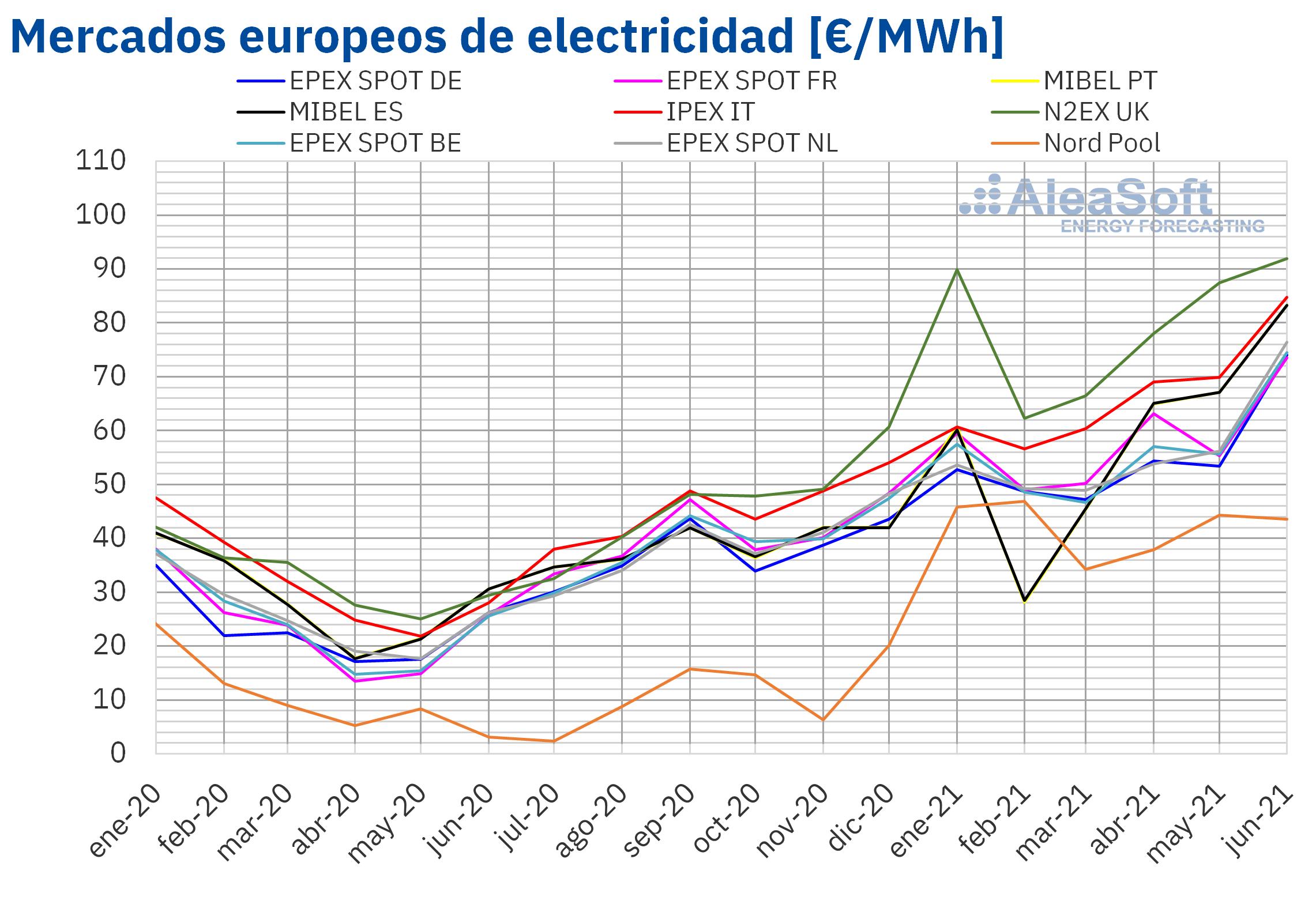 AleaSoft: Máximos históricos en los mercados de energía europeos en la primera mitad de 2021