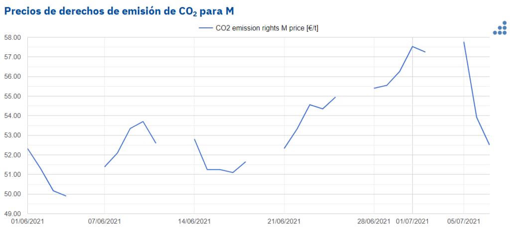 Foto de Precios de derechos de emisión de CO2