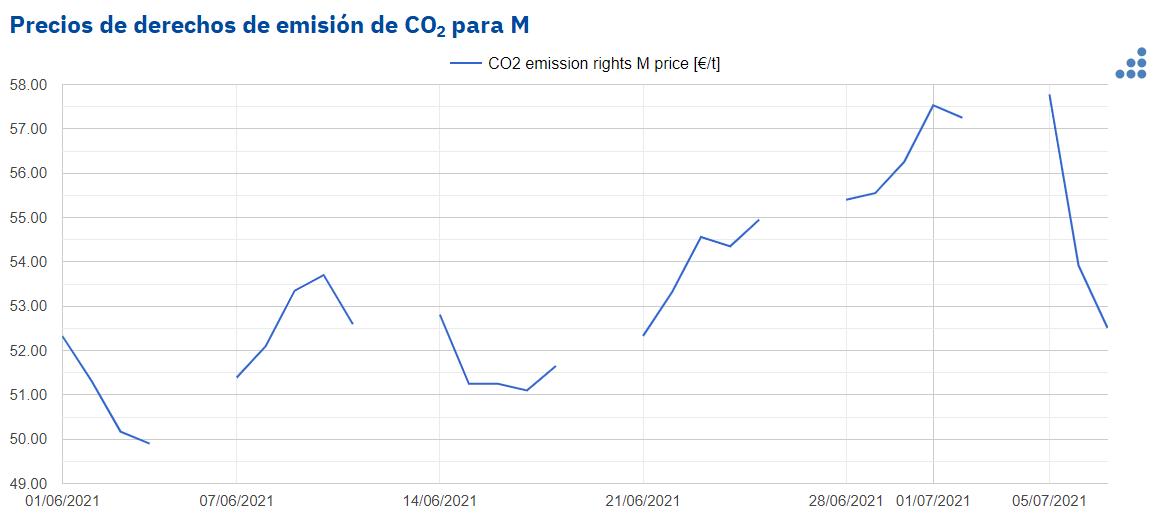 AleaSoft: Tras los máximos históricos, los precios del gas y el CO2 retroceden