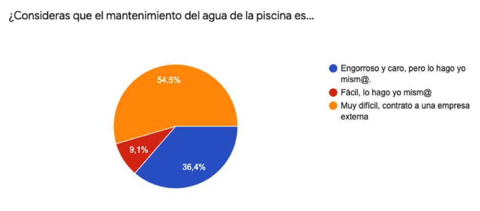 Tres de cada seis españoles desconocen como tratar el agua de su piscina, según el estudio de Flipr
