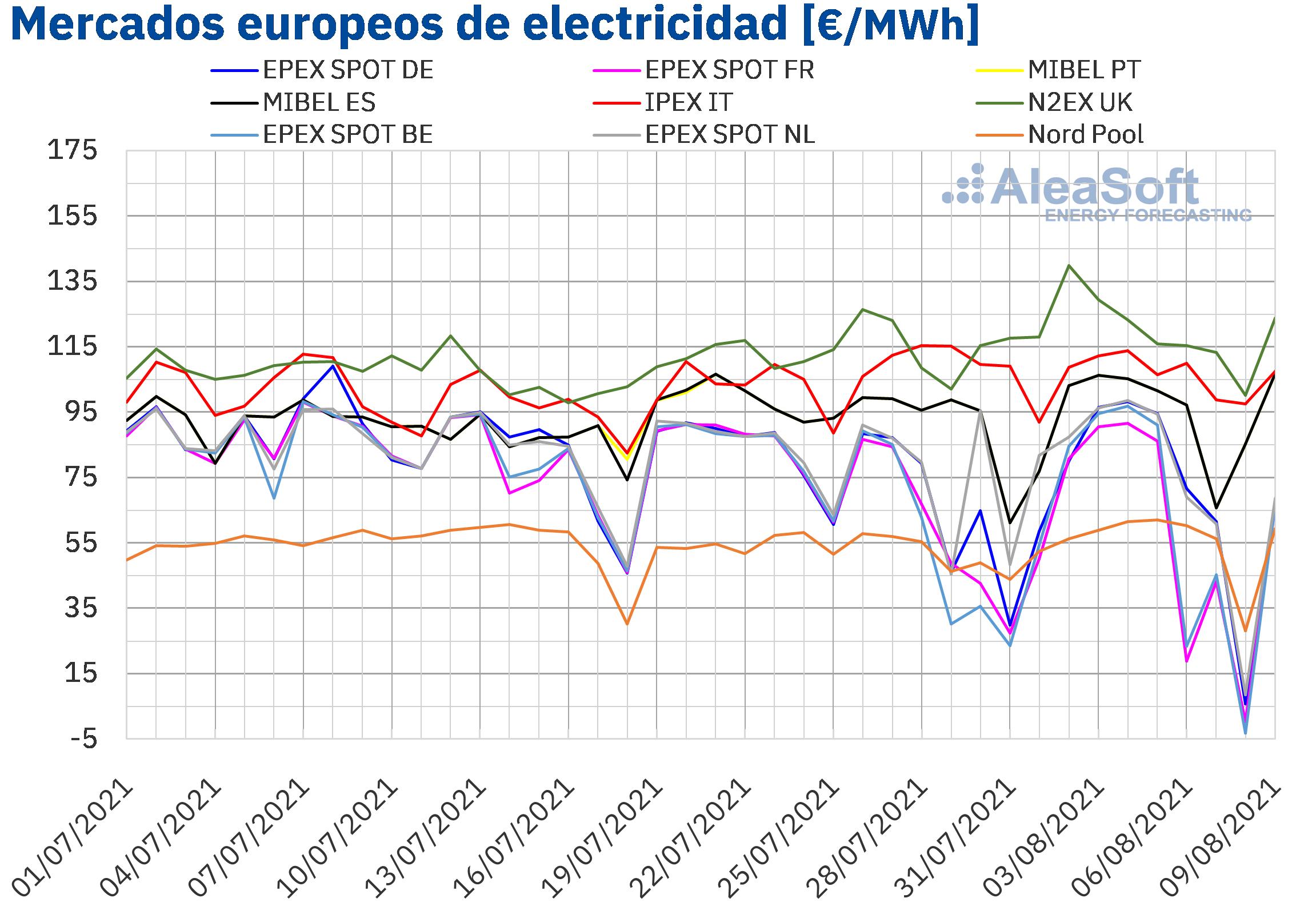 AleaSoft: En el inicio de agosto continúan las subidas en los mercados eléctricos europeos, de gas y CO2