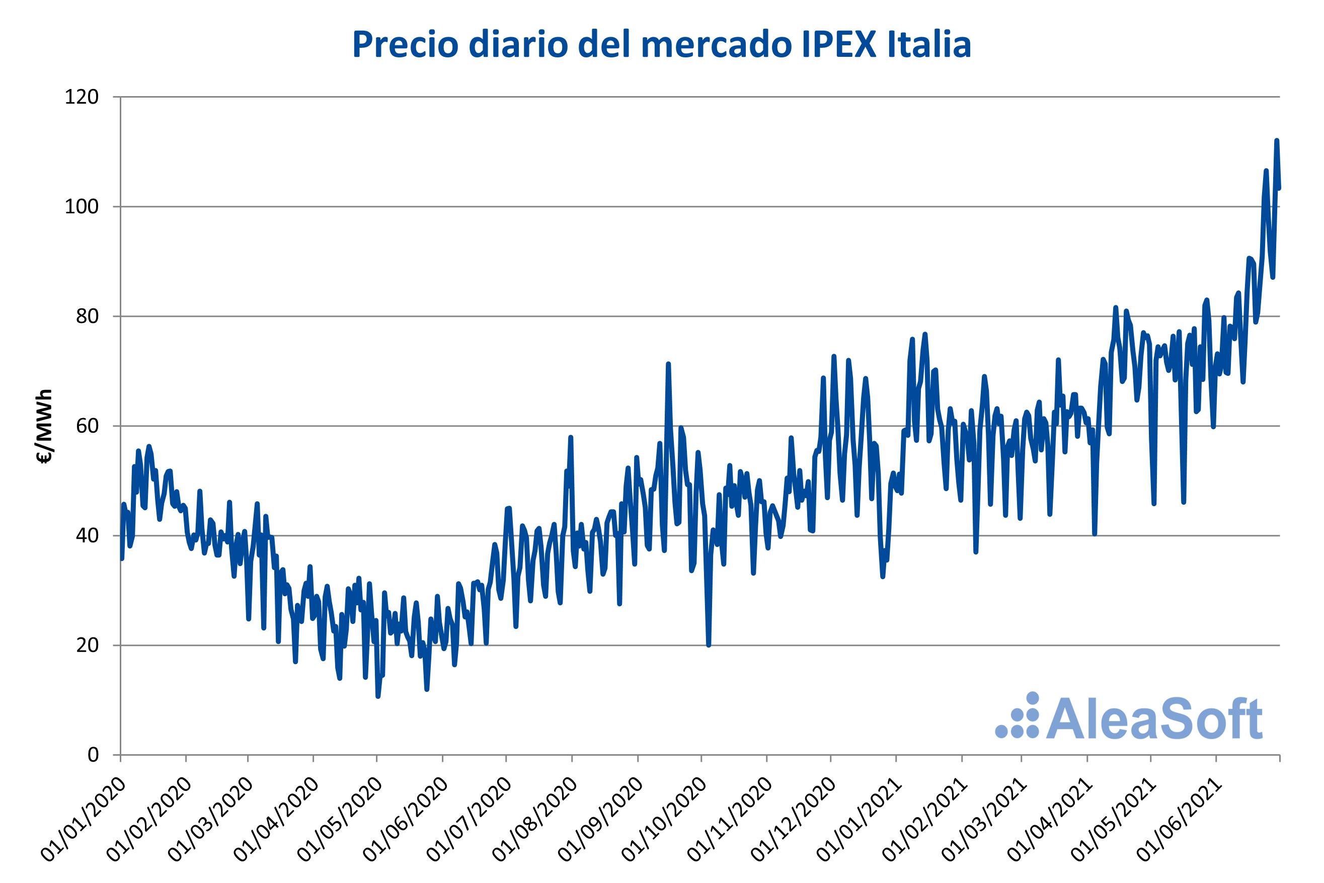 AleaSoft: La dependencia del gas lleva los precios del mercado italiano a ser de los más altos de Europa