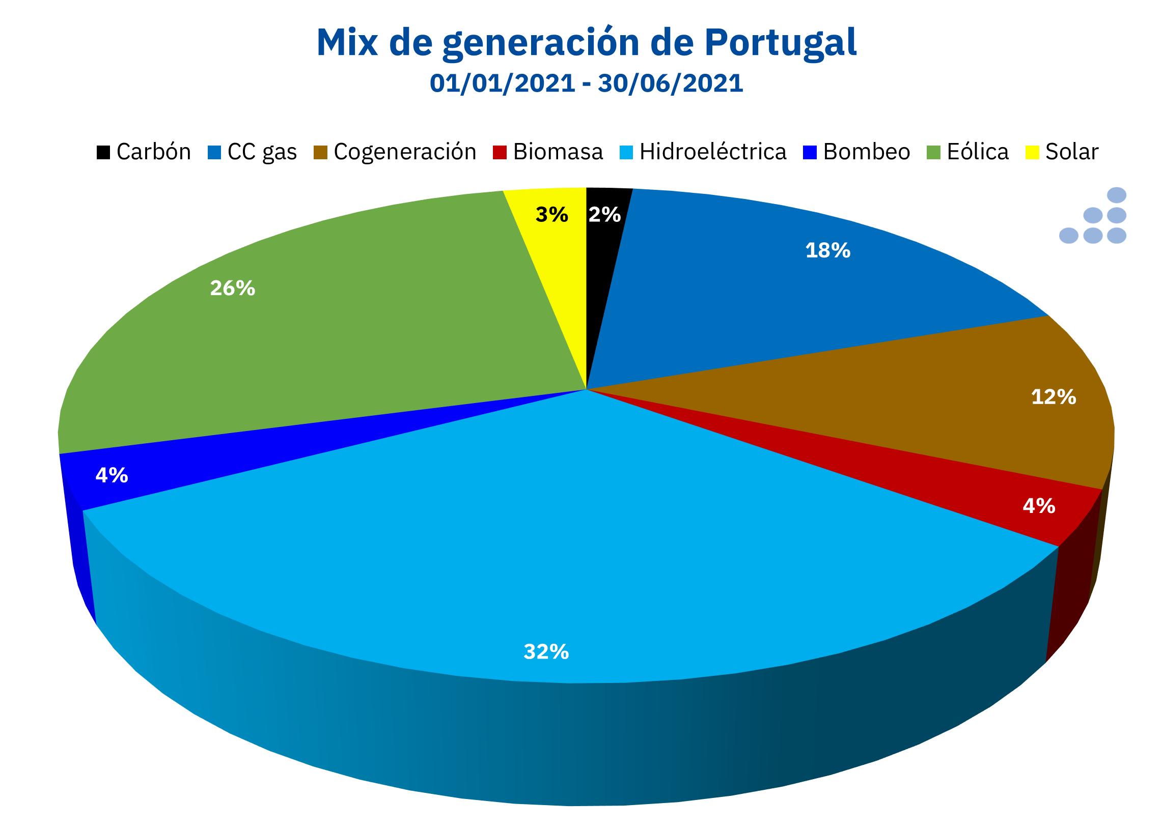 AleaSoft: Las energías lideraron la producción de electricidad en Portugal en el primer semestre de 2021
