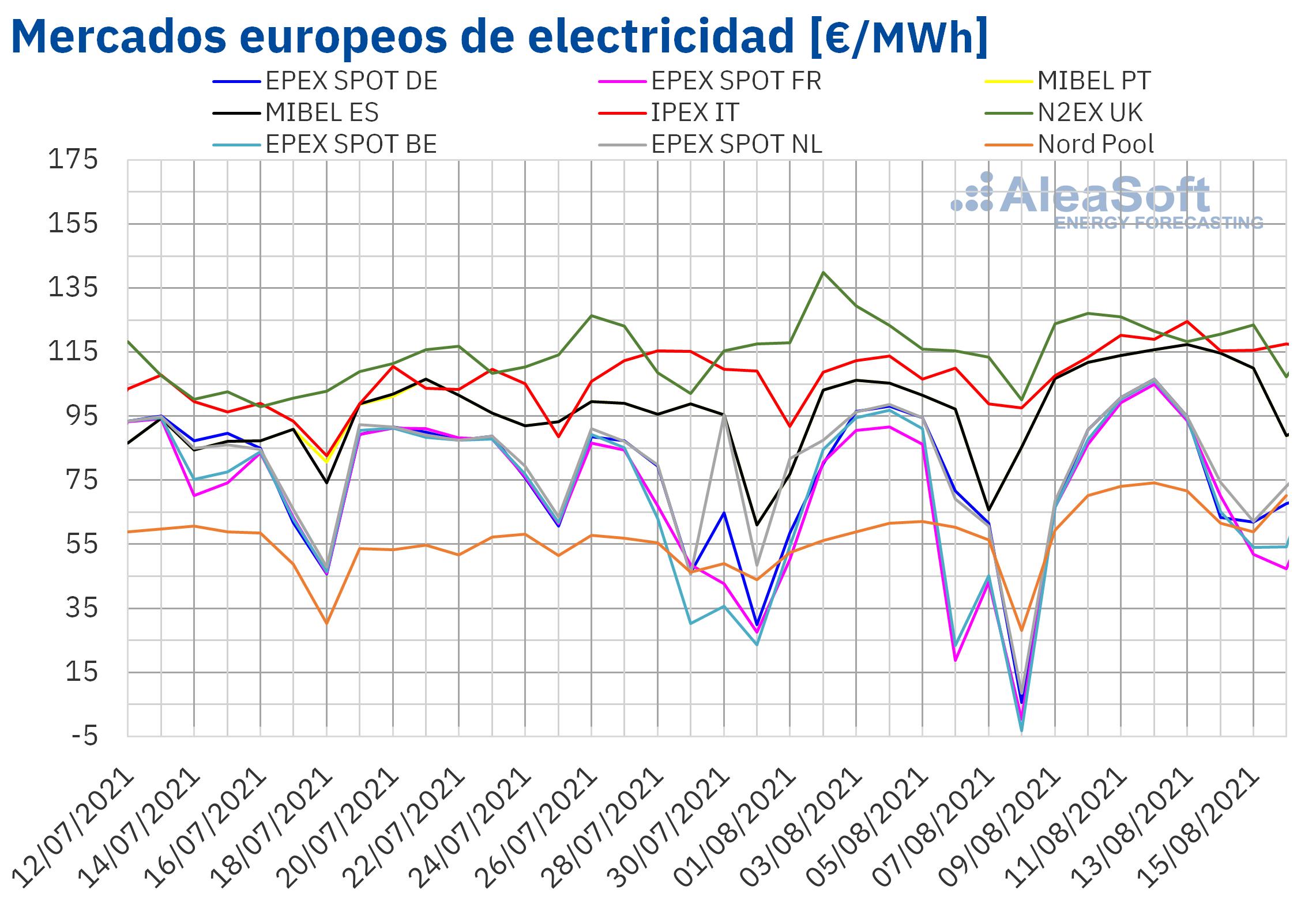 AleaSoft: Subidas de precios y máximos históricos en los mercados europeos hasta la mitad de agosto