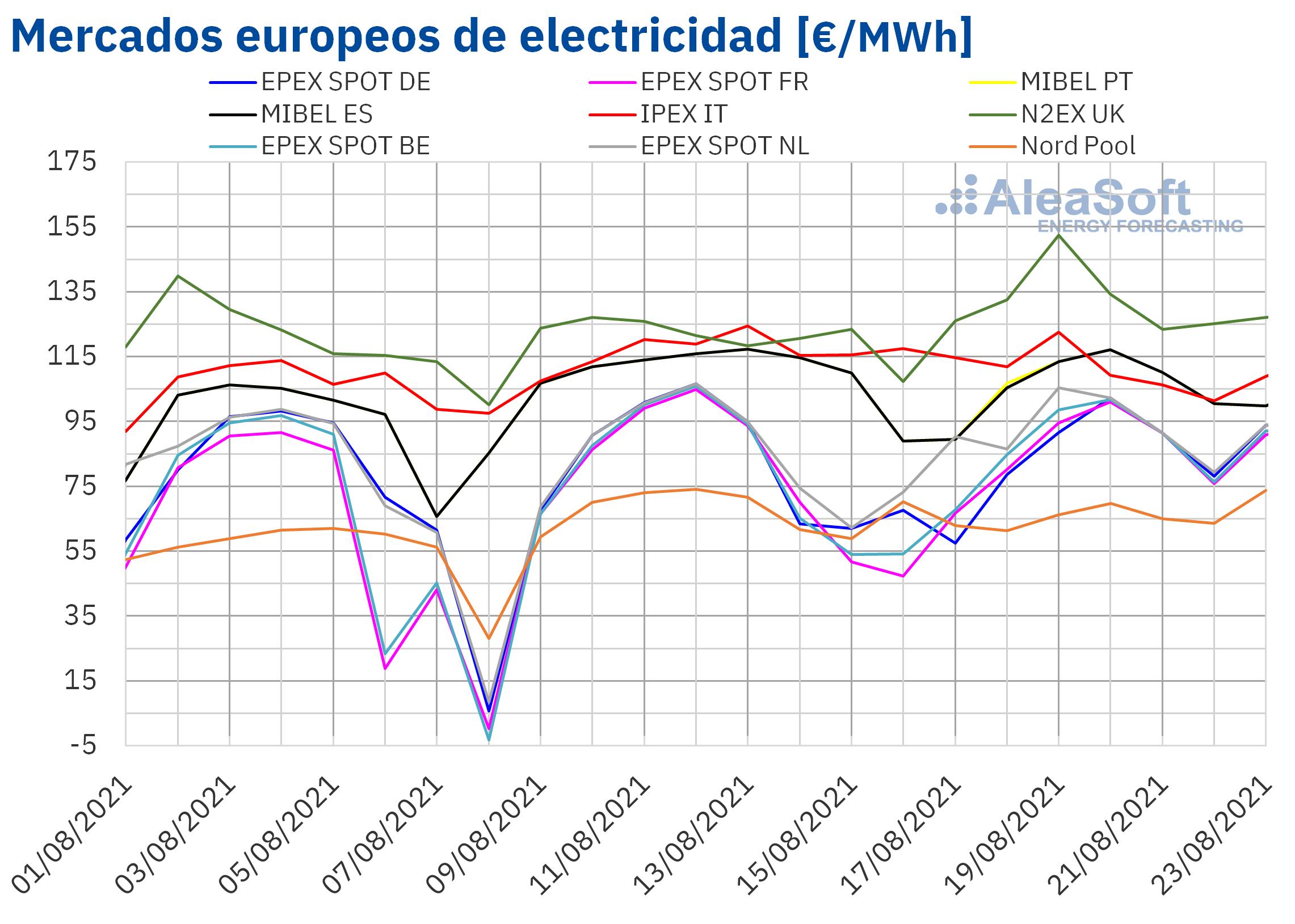 AleaSoft: la eólica y la caída de los precios del gas y CO2 dieron un respiro a los mercados europeos