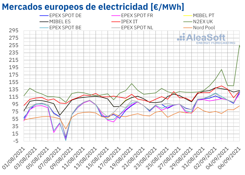 Foto de Precios de mercados europeos de electricidad