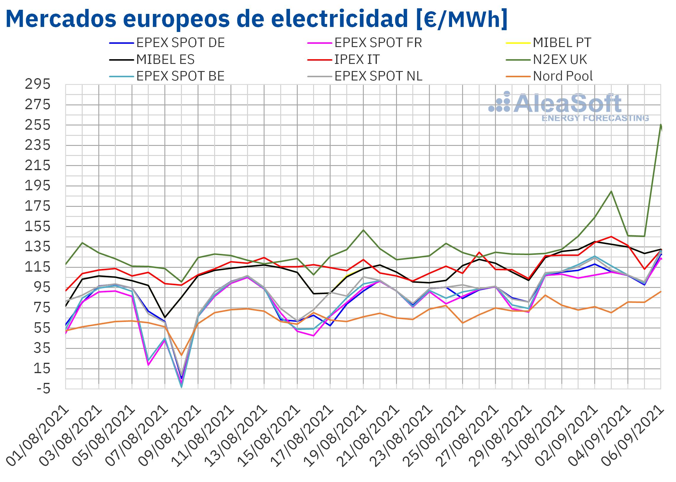 AleaSoft: Los precios de los mercados de energía europeos continúan subiendo y marcando récords