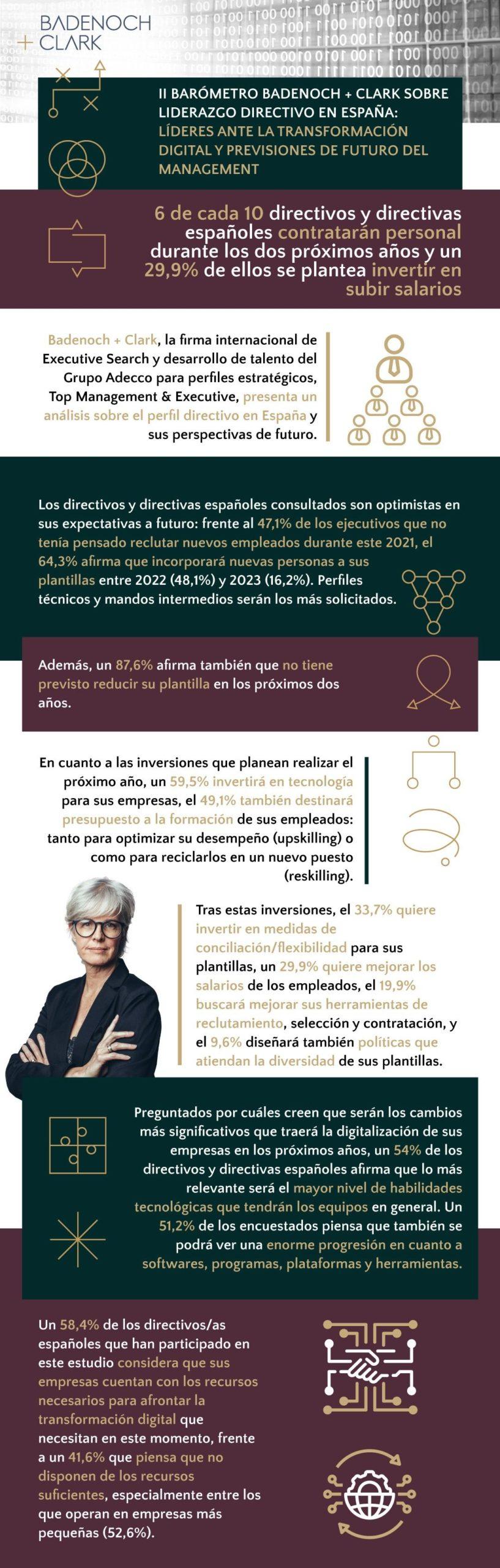 6 de cada 10 directivos y directivas españoles contratarán personal durante los dos próximos años