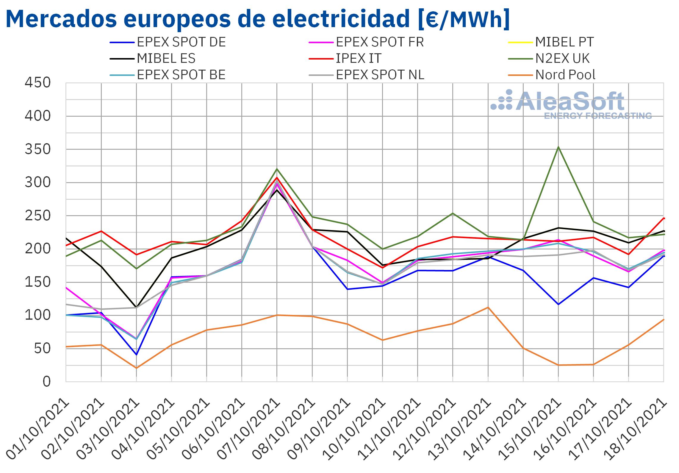AleaSoft: Los precios de varios mercados europeos bajaron aunque los niveles siguen siendo altos