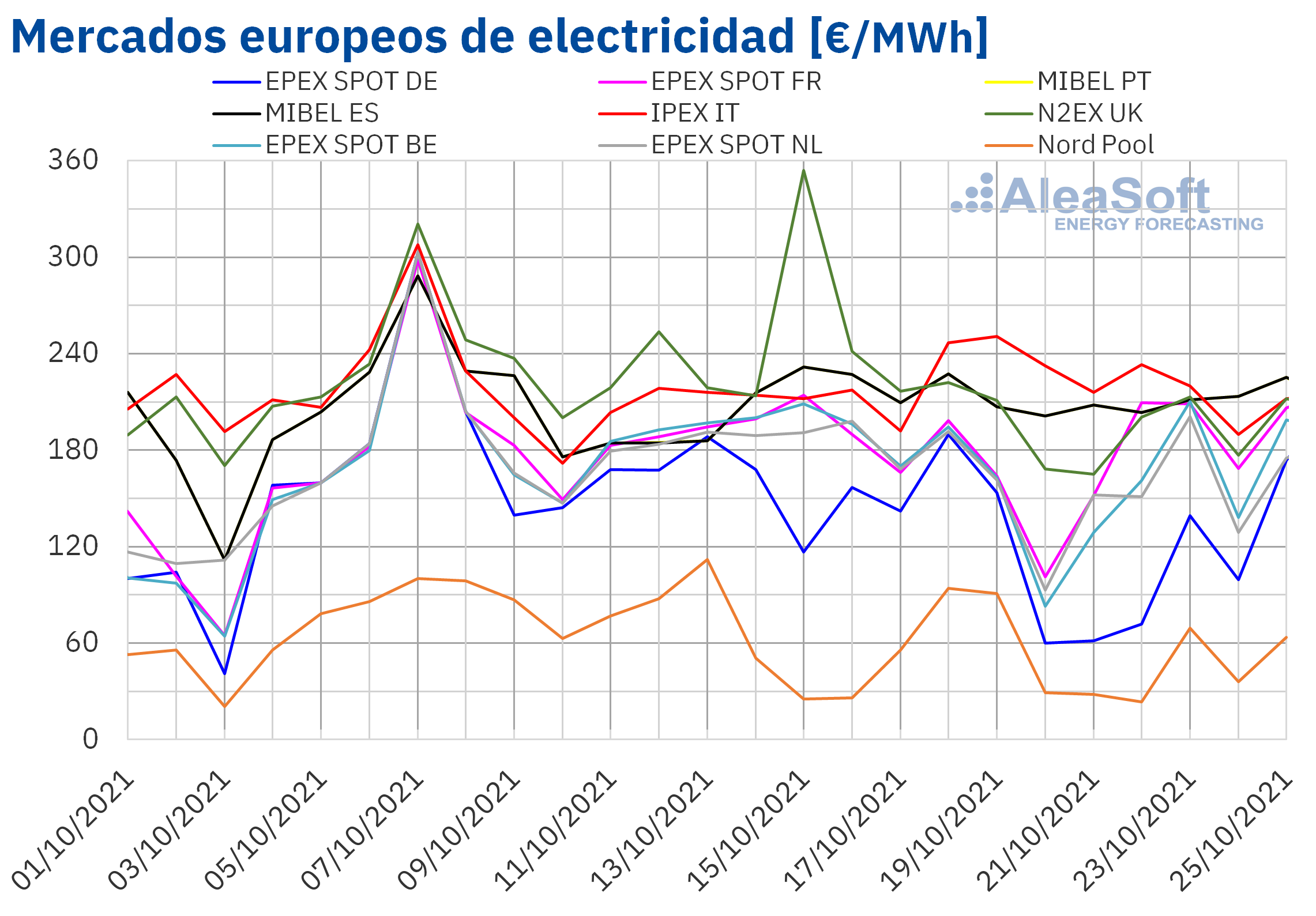 AleaSoft: Segunda semana consecutiva de descensos de precios en la mayoría de mercados de energía europeos